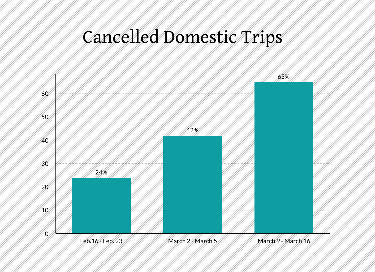 cancelled domestic trips usa