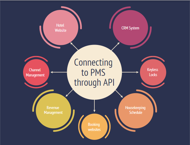 API connection and PMS