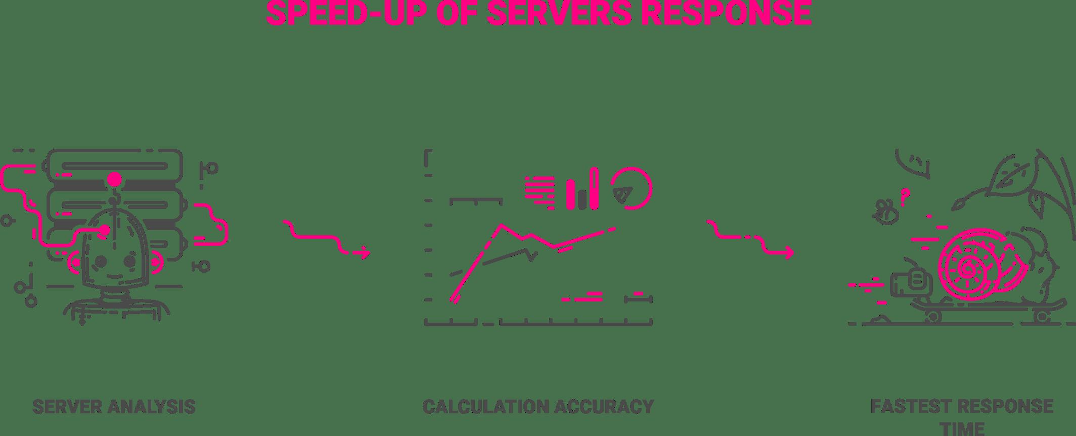 improve-server-response